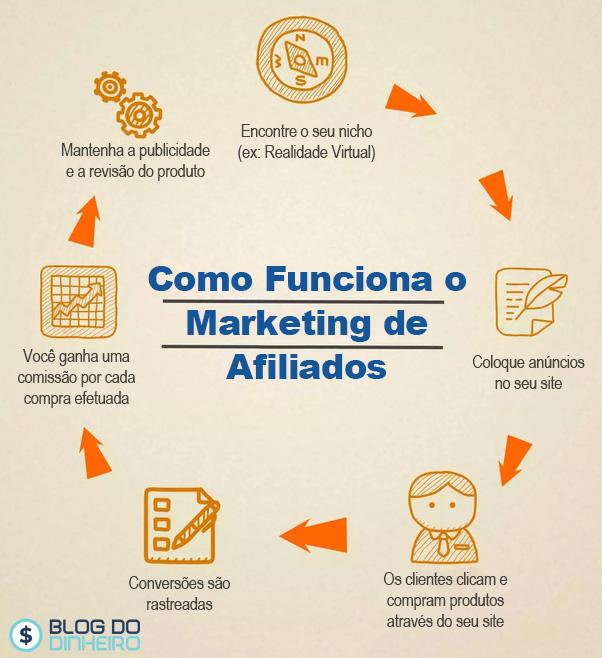 grafico blogdodinheiro - Qual é a Melhor Maneira de Começar a Ganhar Dinheiro Online com Marketing Afiliado?