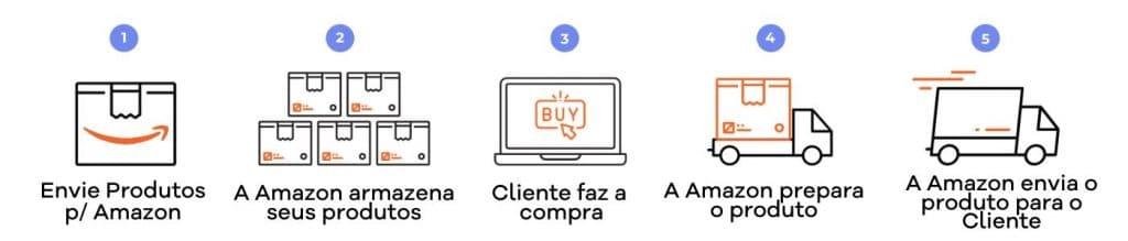 Amazon FBA como funciona blog do dinheiro - O que é e Como Funciona o Amazon FBA? [GUIA COMPLETO]