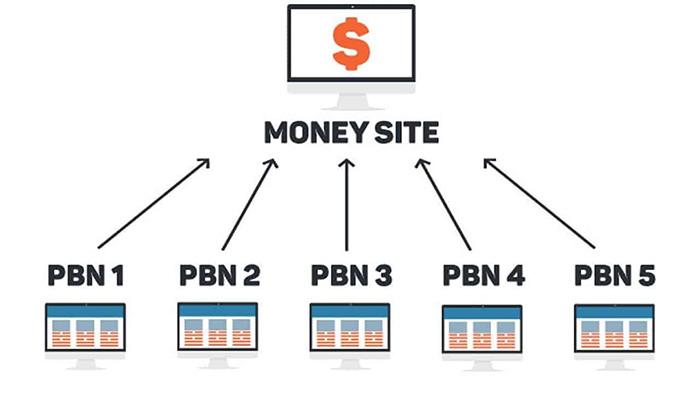 o que e pbn como criar uma private blog network - O que é PBN (Private Blog Network)? Ainda funciona em 2020?